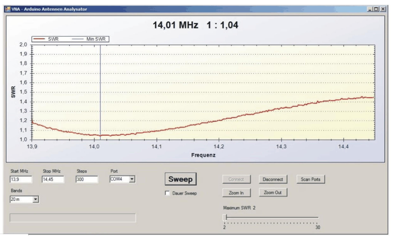 Arduino SWR Scanner (Arduino Antenna Analyzer) | YU2ZZ
